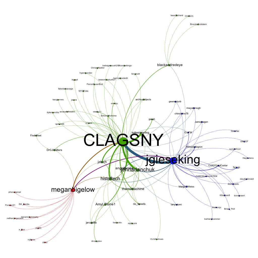 Twitter Mentions Using #CLAGSqNY Hashtag. Jen Jack Gieseking CC BY-NC 2013.